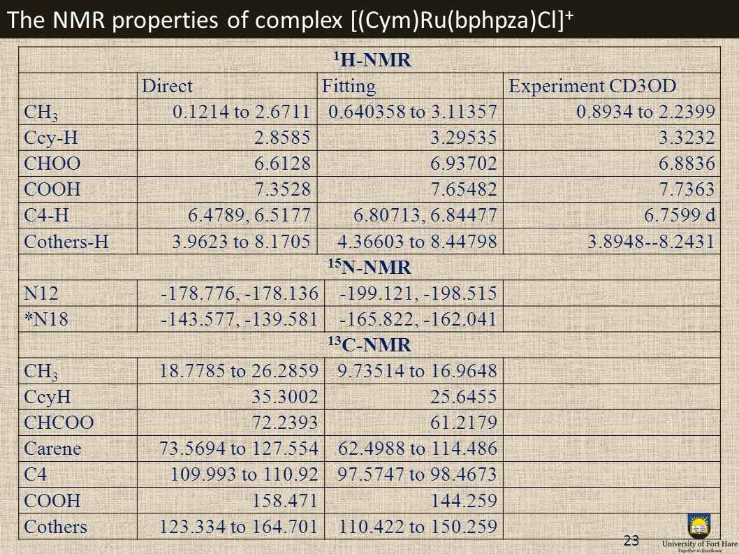 The NMR properties of complex [(Cym)Ru(bphpza)Cl]+